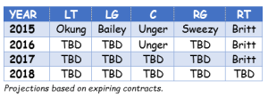 O-line projections