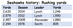 Seahawks rushing record