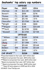 Seahawks top salary cap numbers