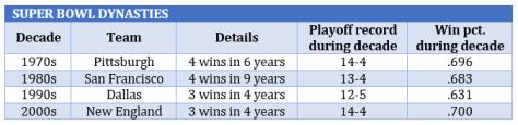 Dynasties by decade