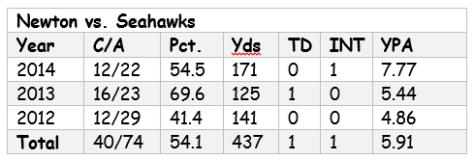 Newton vs. Seahawks