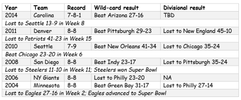 Non-winning teams in divisional round