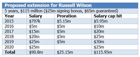 Proposed contract offer for Russell Wilson