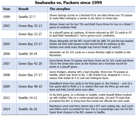Seahawks-Packers