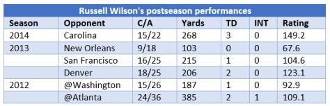 Wilson's postseason