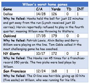 Wilson's worst home games