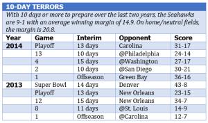 10-day terrors