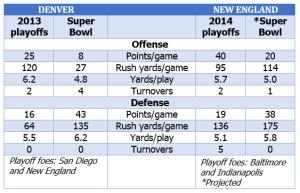 Denver-New England comparison