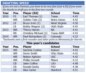 Draft speed