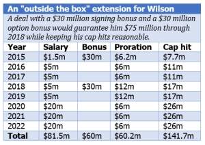 Wilson contract outside the box