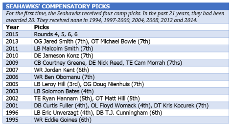 Seahawks comp picks