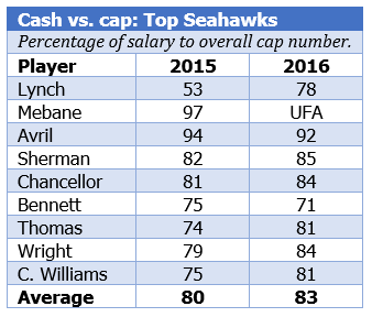 Cash vs. cap Seahawks