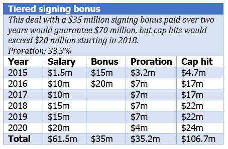 Wilson tiered bonus
