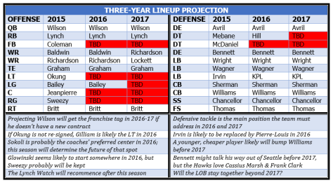 Three-year lineup projection