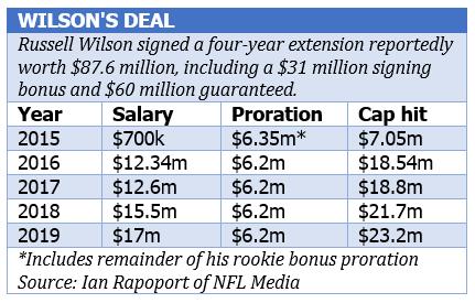 Wilson's deal