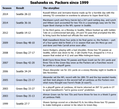 Seahawks-Packers (1999-2014)
