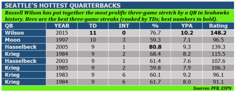Seahawks QB streaks