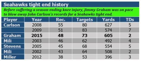 Seahawks TE history