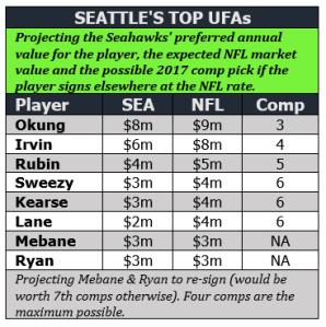 Top UFAs market