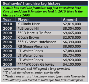 Seahawks franchise tag