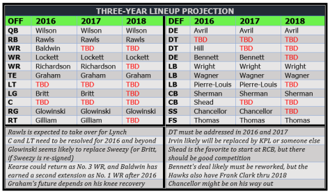 Three-year lineup projection (2016-18)