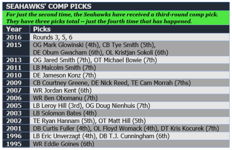Seahawks comp picks 2016