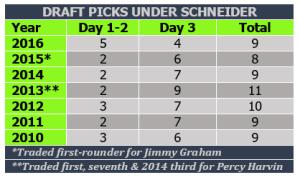 Draft pick numbers under Schneider