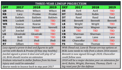 Lineup projection -- 2017-19