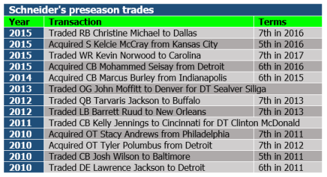 Schneider's preseason trades