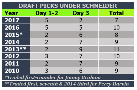 Draft pick numbers under Schneider