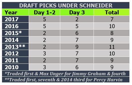 Draft pick numbers under Schneider.PNG