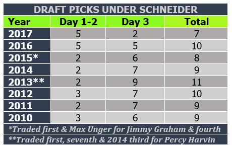 Draft pick numbers under Schneider.PNG