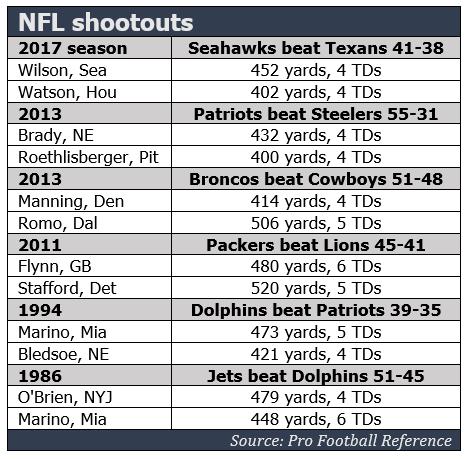 NFL shootouts