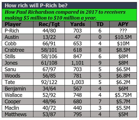P-Rich comparison