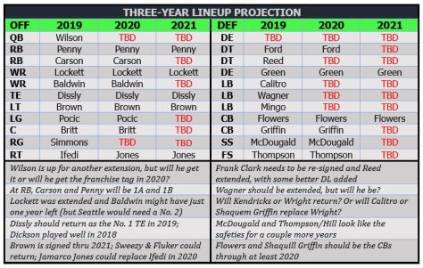 3-year projection