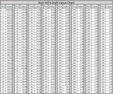 Draft trade chart