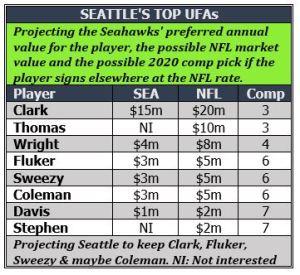 Market for Hawk UFAs