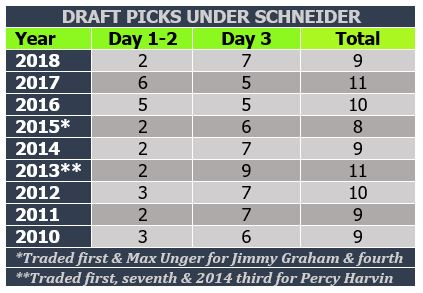 Draft picks by Schneider thru 2018