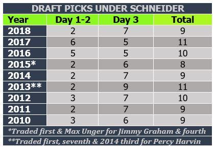 Draft picks by Schneider thru 2018