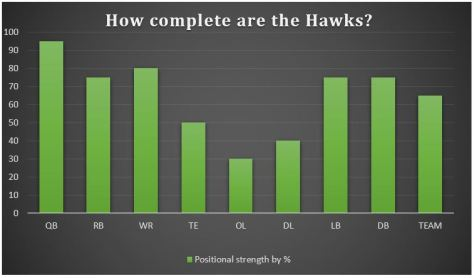 Positional strength -- playoffs