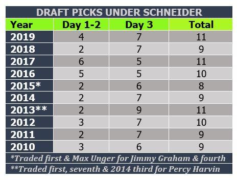 Schneider draft history