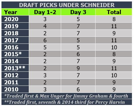 Hawks draft history