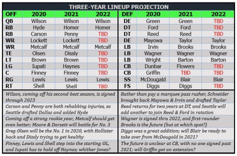 Three-year lineup projection 2020